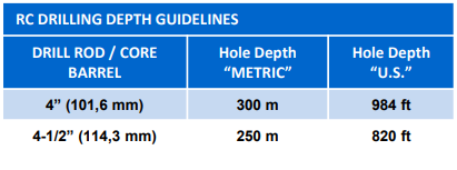 Drilling rig guidelines