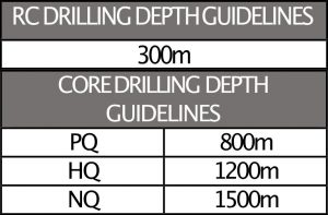 drilling guidelines